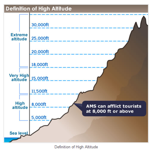 Altitude Sickness Guide