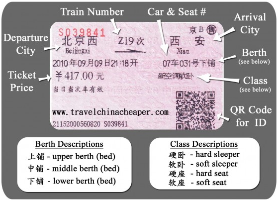 How to read China train ticket