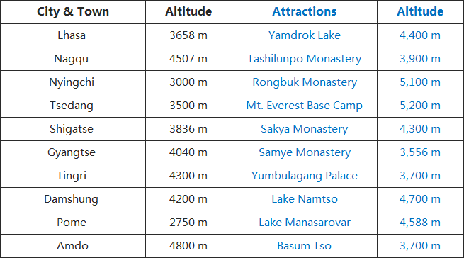 Tibet-Altitude-Guide.png