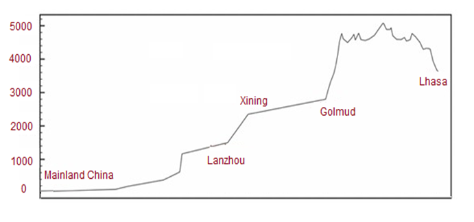 Altitude Guide for Qinghai-Tibet Railway
