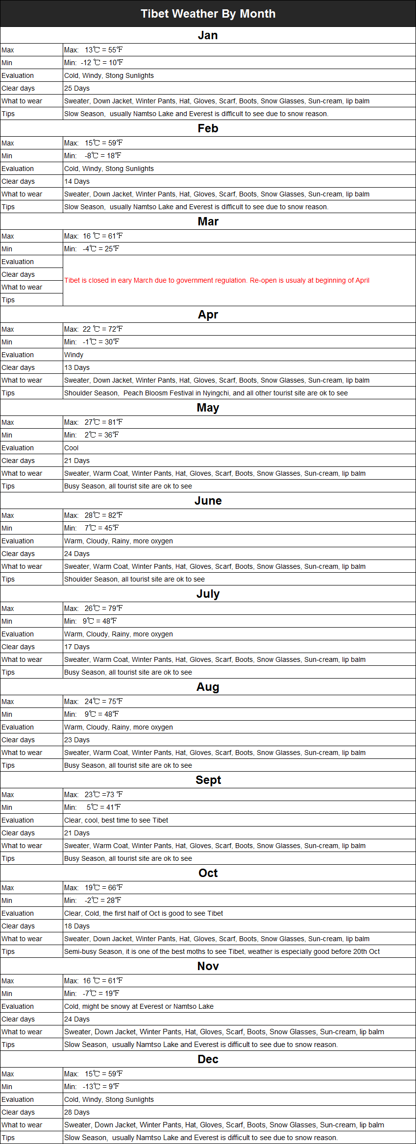 Tibet-Weather-Guide-By-Month.png